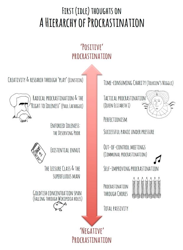 hierarchy of procrastination