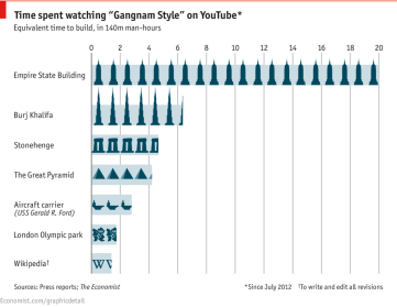 The Economist, The hidden cost of Gangnam Style